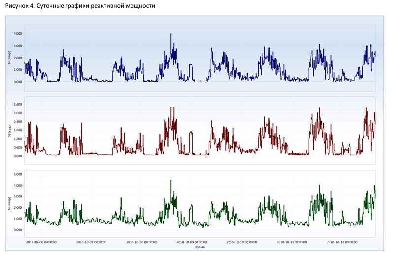 суточные графики реактивной мощности