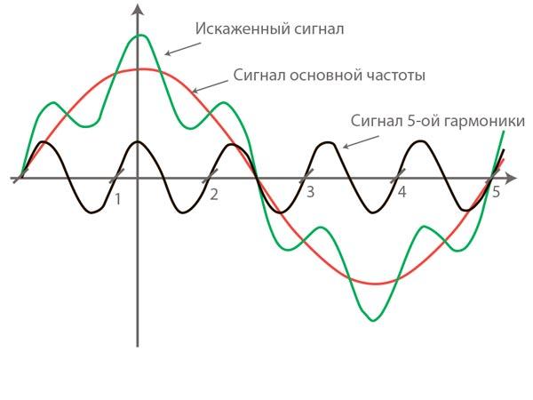 Что такое гармоники в электричестве